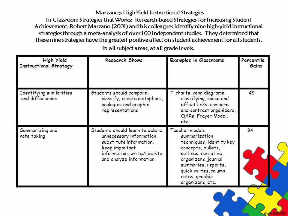 High Yield Instructional Strategy Research ShowsExamples in ClassroomsPercentile Gains Identifying similarities and differences Students should compar