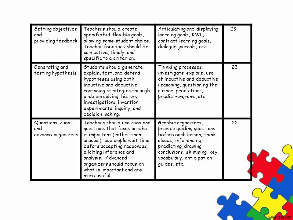 Setting objectives and providing feedback Teachers should create specific but flexible goals, allowing some student choice. Teacher feedback should be