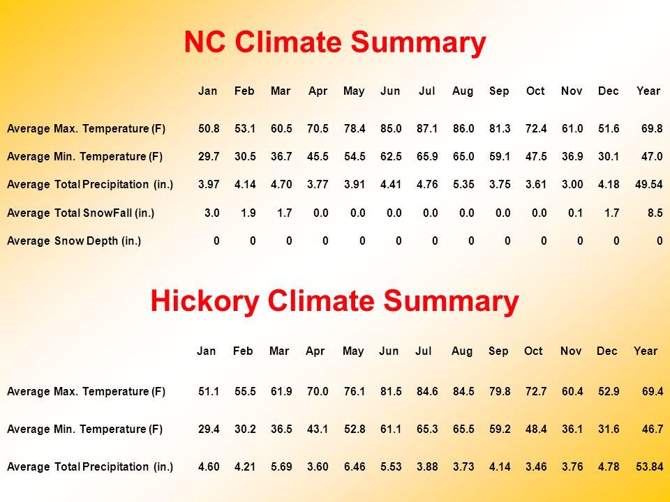NC Climate Summary JanFebMarAprMayJunJulAugSepOctNovDecYear Average Max. Temperature (F)50.853.160.570.578.485.087.186.081.372.461.051.669.8 Average M