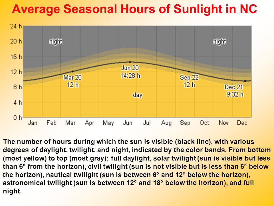 Average Seasonal Hours of Sunlight in NC The number of hours during which the sun is visible (black line), with various degrees of daylight, twilight,