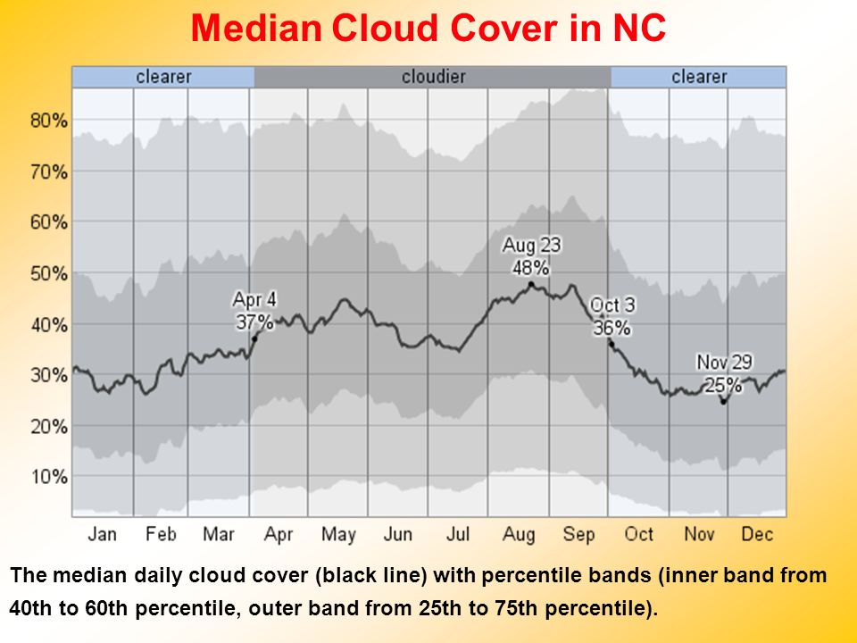 Median Cloud Cover in NC The median daily cloud cover (black line) with percentile bands (inner band from 40th to 60th percentile, outer band from 25t