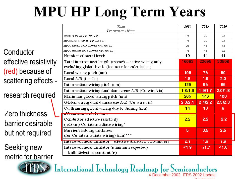 4 December 2002, ITRS 2002 Update Conference MPU HP Long Term Years Conductor effective resistivity (red) because of scattering effects - research req