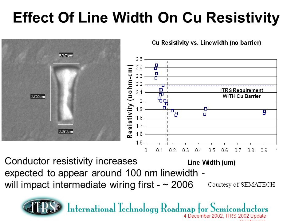 4 December 2002, ITRS 2002 Update Conference ITRS Requirement WITH Cu Barrier Effect Of Line Width On Cu Resistivity Courtesy of SEMATECH Conductor re