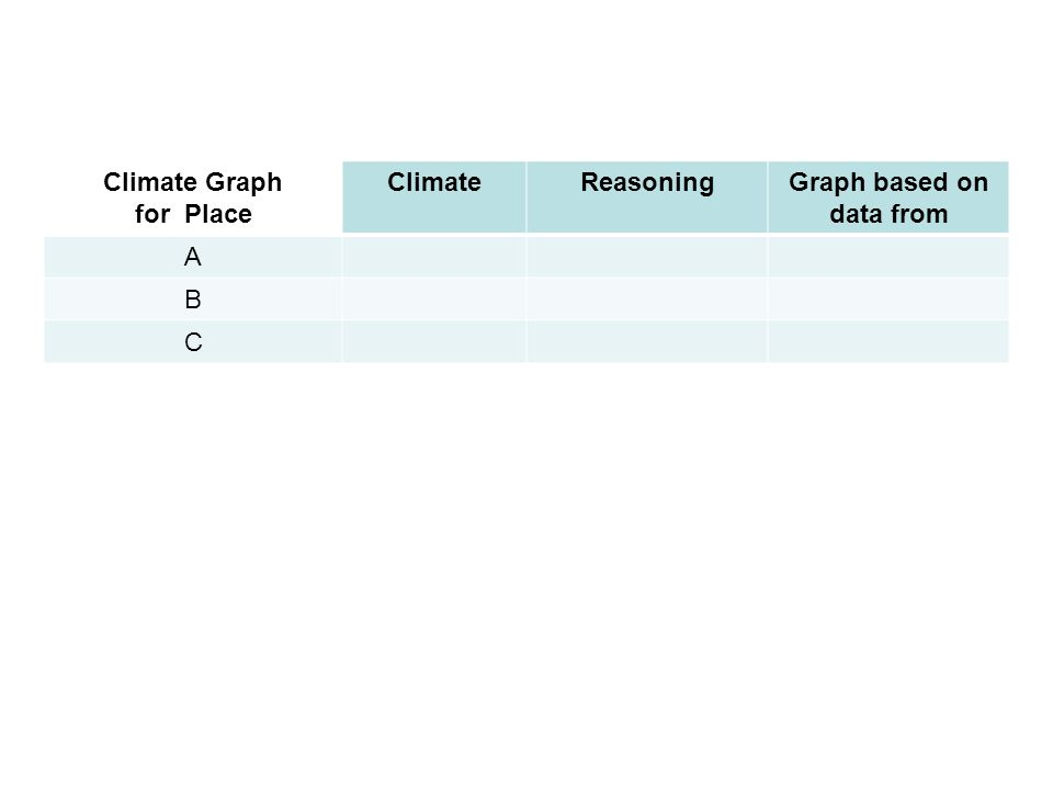 Climate Graph for Place ClimateReasoningGraph based on data from A B C