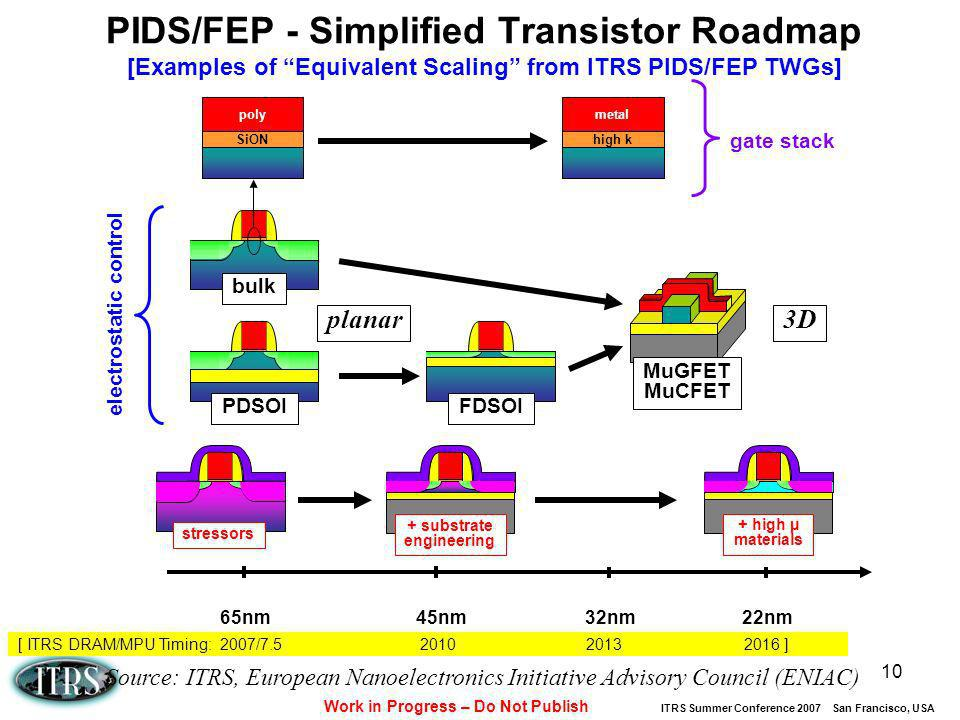 Work in Progress – Do Not Publish ITRS Summer Conference 2007 San Francisco, USA 10 PIDS/FEP - Simplified Transistor Roadmap [Examples of Equivalent S