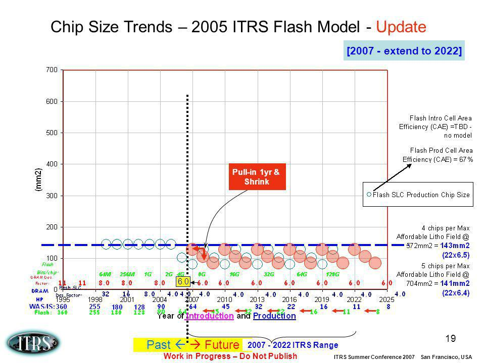 Work in Progress – Do Not Publish ITRS Summer Conference 2007 San Francisco, USA 19 Past Future 2007 - 2022 ITRS Range 2005: Chip Size Trends – 2005 I