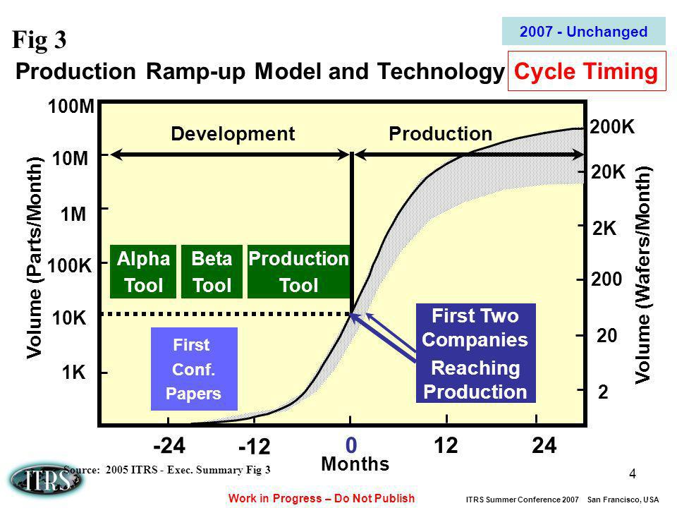 Work in Progress – Do Not Publish ITRS Summer Conference 2007 San Francisco, USA 4 Production Ramp-up Model and Technology Cycle Timing Volume (Parts/