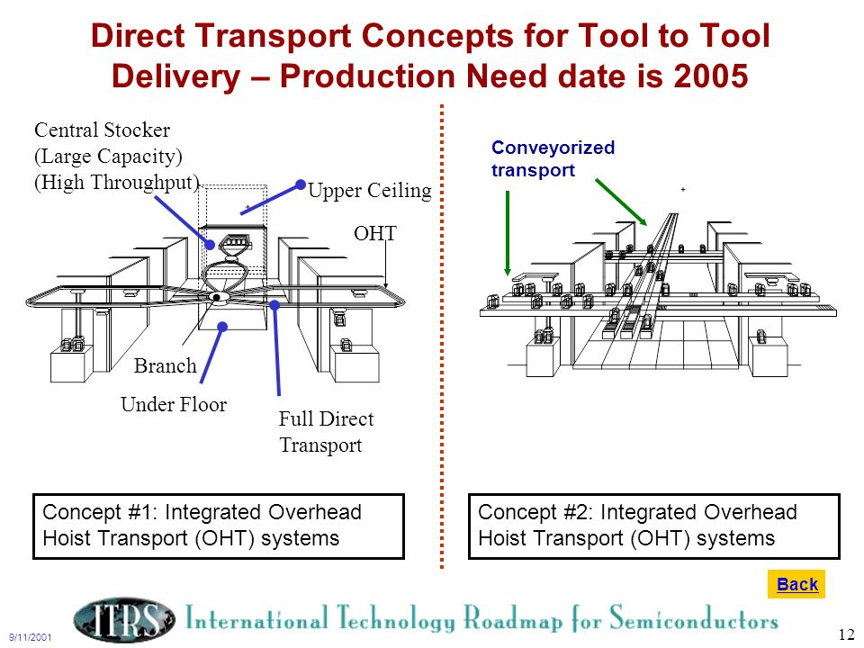 9/11/2001 12 Under Floor Full Direct Transport Central Stocker (Large Capacity) (High Throughput) Upper Ceiling OHT Branch Direct Transport Concepts f