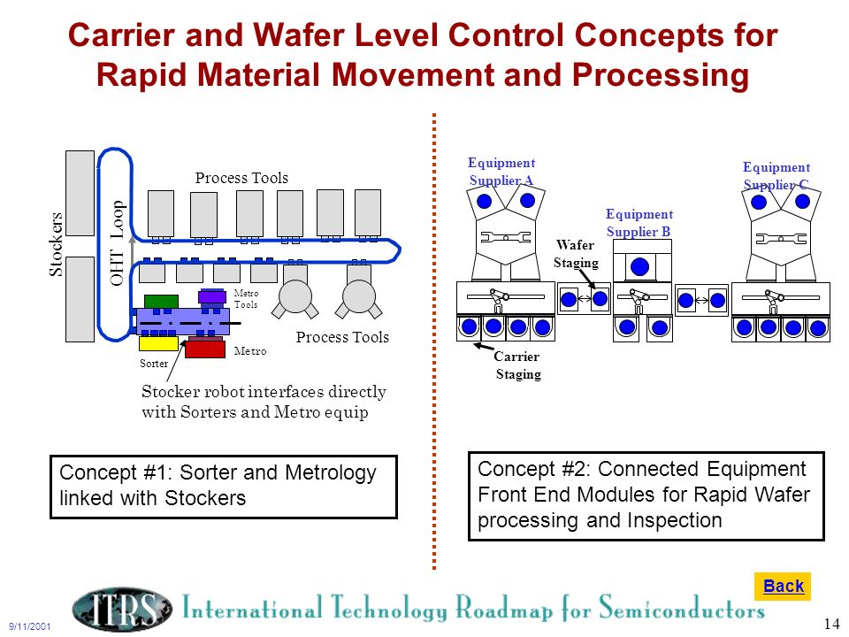 9/11/2001 14 Carrier and Wafer Level Control Concepts for Rapid Material Movement and Processing Process Tools Stockers OHT Loop Sorter Metro Tools St