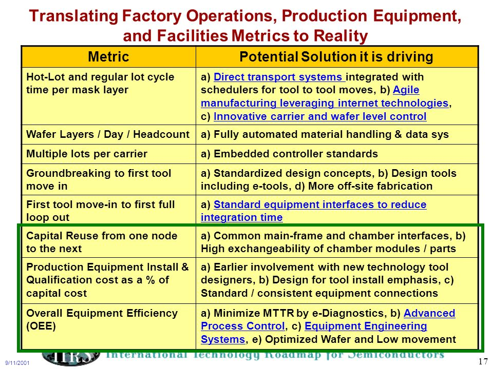 9/11/2001 17 Translating Factory Operations, Production Equipment, and Facilities Metrics to Reality MetricPotential Solution it is driving Hot-Lot an