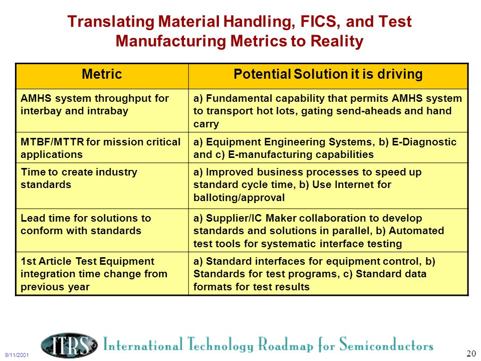 9/11/2001 20 Translating Material Handling, FICS, and Test Manufacturing Metrics to Reality MetricPotential Solution it is driving AMHS system through