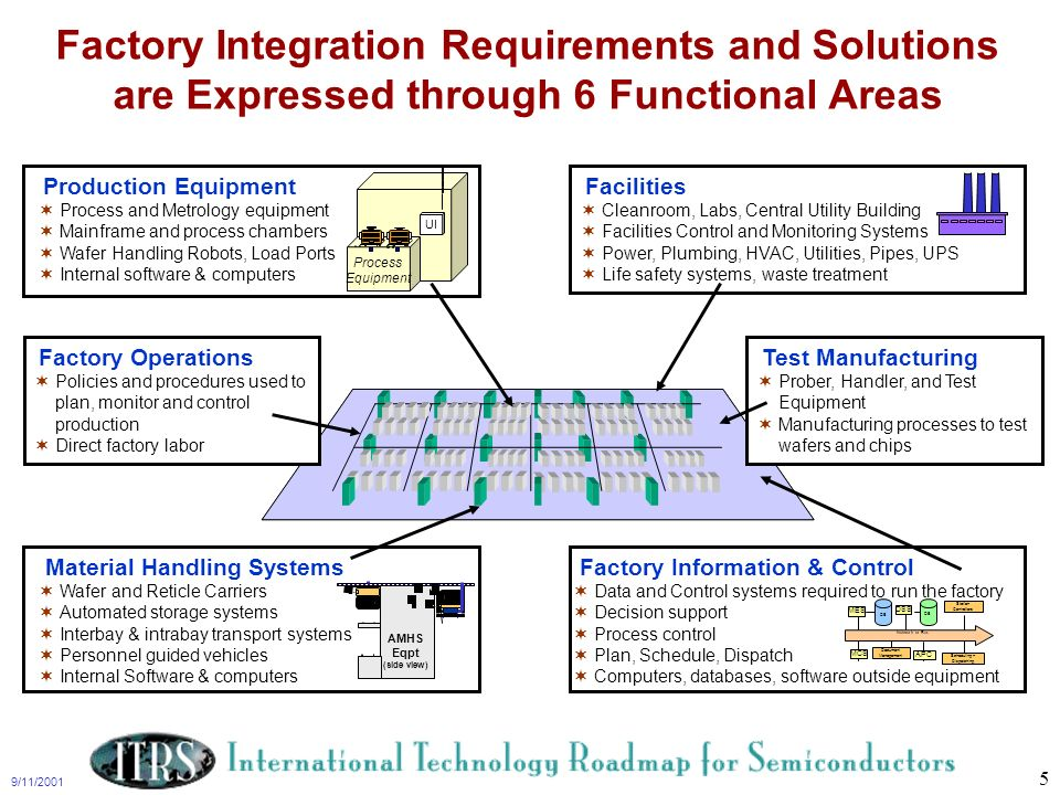 9/11/2001 5 Factory Integration Requirements and Solutions are Expressed through 6 Functional Areas Process Equipment UI Material Handling Systems Waf