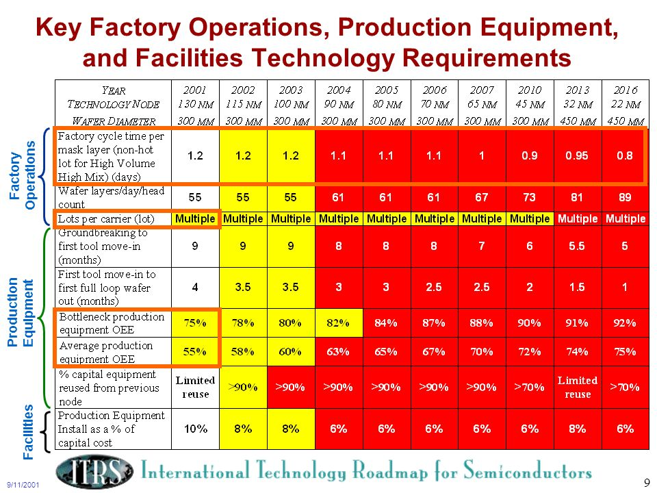 9/11/2001 9 Key Factory Operations, Production Equipment, and Facilities Technology Requirements Production Equipment Factory Operations Facilities