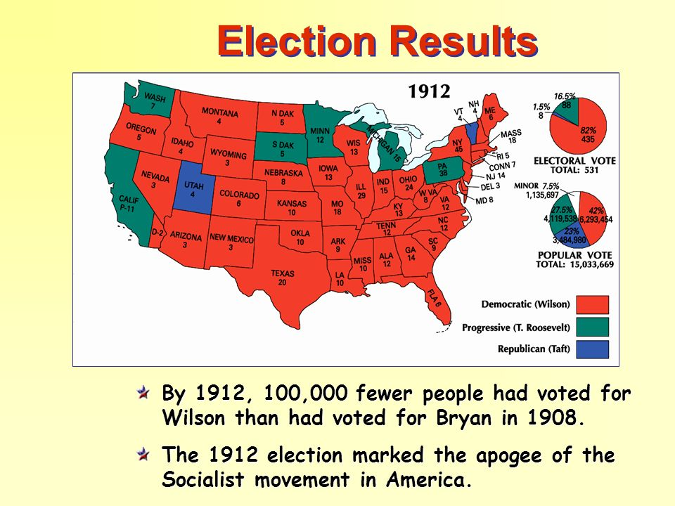 Election Results By 1912, 100,000 fewer people had voted for Wilson than had voted for Bryan in 1908. The 1912 election marked the apogee of the Socia