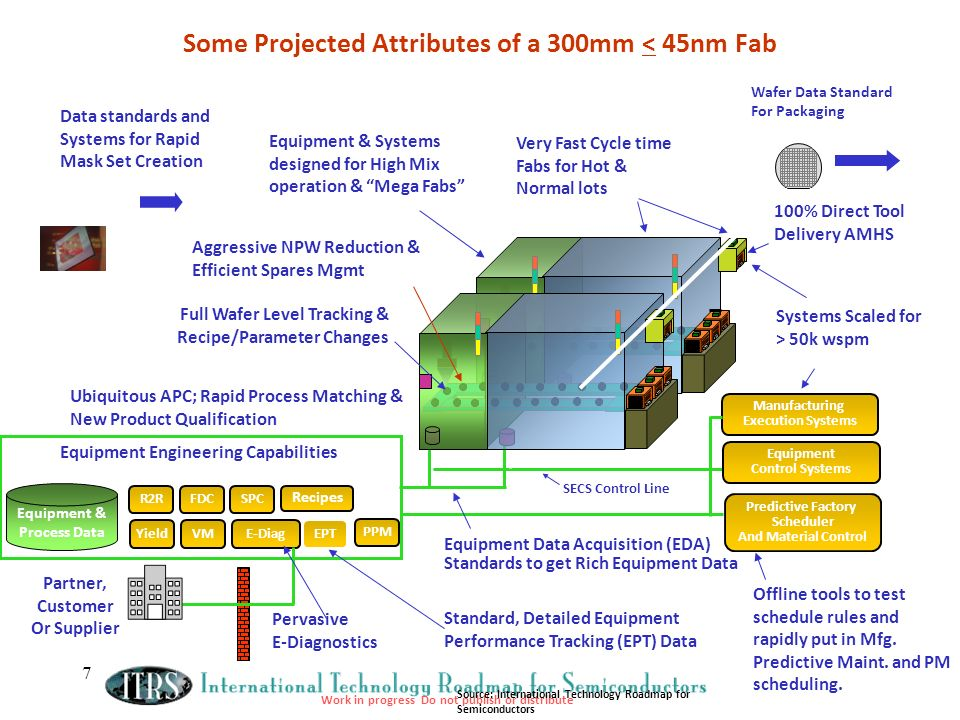 Work in progress Do not publish or distribute 7 Some Projected Attributes of a 300mm < 45nm Fab SECS Control Line Equipment Data Acquisition (EDA) Standards to get Rich Equipment Data Manufacturing Execution Systems Predictive Factory Scheduler And Material Control Full Wafer Level Tracking & Recipe/Parameter Changes 100% Direct Tool Delivery AMHS Ubiquitous APC; Rapid Process Matching & New Product Qualification Standard, Detailed Equipment Performance Tracking (EPT) Data Systems Scaled for > 50k wspm Data standards and Systems for Rapid Mask Set Creation Aggressive NPW Reduction & Efficient Spares Mgmt Very Fast Cycle time Fabs for Hot & Normal lots Wafer Data Standard For Packaging Offline tools to test schedule rules and rapidly put in Mfg.