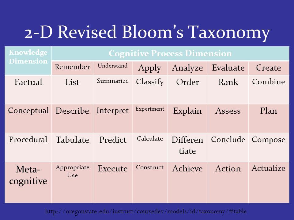 Knowledge Dimension Cognitive Process Dimension Remember Understand ApplyAnalyzeEvaluateCreate FactualList Summarize Classify OrderRank Combine Conceptual Describe Interpret Experiment ExplainAssessPlan Procedural TabulatePredict Calculate Differen tiate ConcludeCompose Meta- cognitive Appropriate Use Execute Construct AchieveAction Actualize 2-D Revised Blooms Taxonomy http://oregonstate.edu/instruct/coursedev/models/id/taxonomy/#table