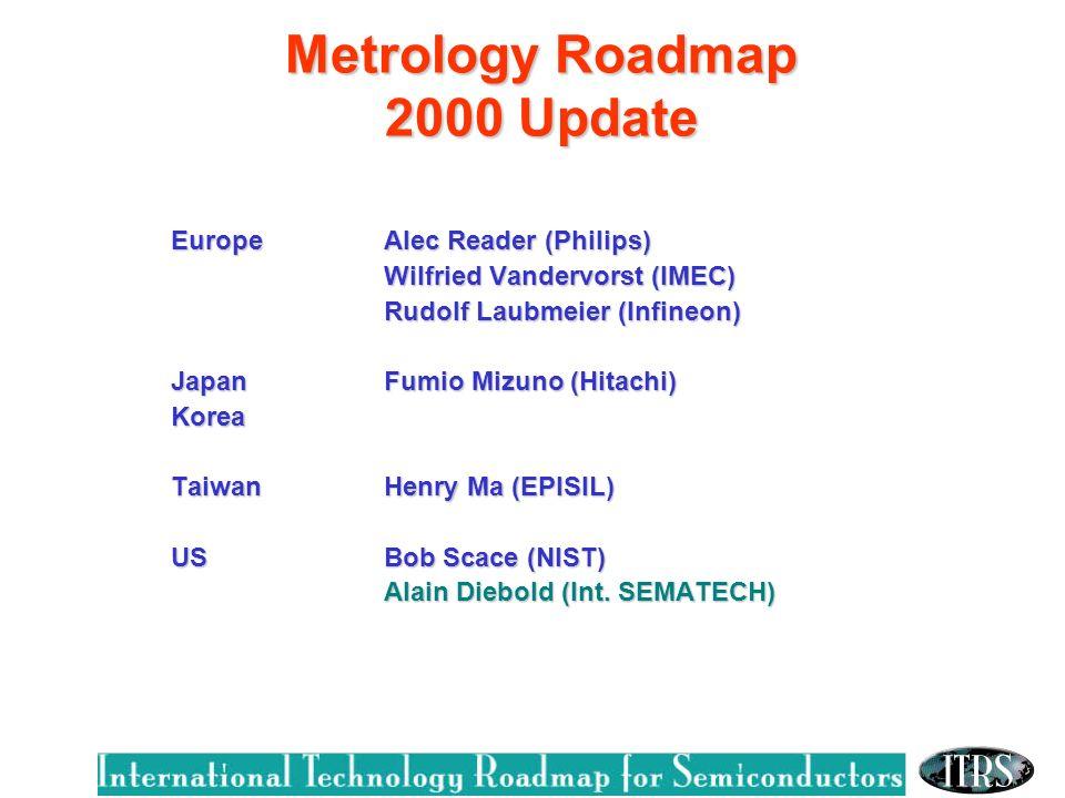 Metrology Roadmap 2000 Update EuropeAlec Reader (Philips) Wilfried Vandervorst (IMEC) Rudolf Laubmeier (Infineon) Rudolf Laubmeier (Infineon) JapanFumio Mizuno (Hitachi) Korea Taiwan Henry Ma (EPISIL) USBob Scace (NIST) Alain Diebold (Int.