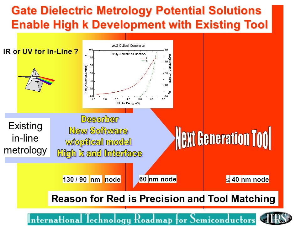 Reason for Red is Precision and Tool Matching IR or UV for In-Line .