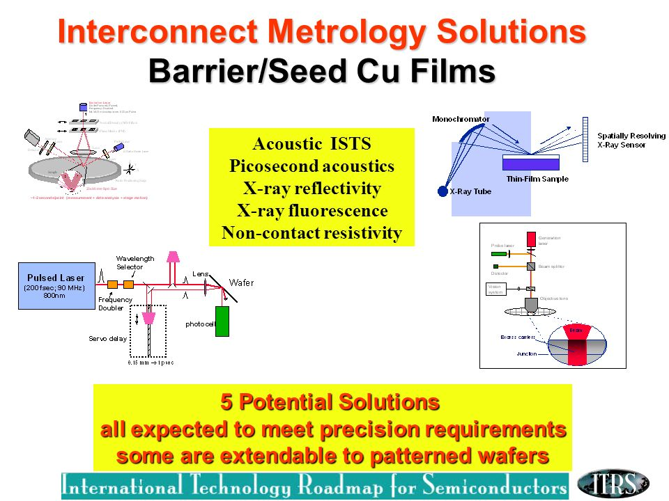 Interconnect Metrology Solutions Barrier/Seed Cu Films 5 Potential Solutions all expected to meet precision requirements some are extendable to patterned wafers Acoustic ISTS Picosecond acoustics X-ray reflectivity X-ray fluorescence Non-contact resistivity