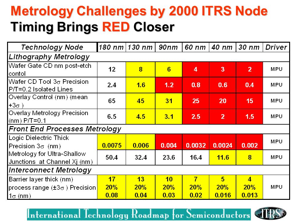 Metrology Challenges by 2000 ITRS Node Timing Brings RED Closer