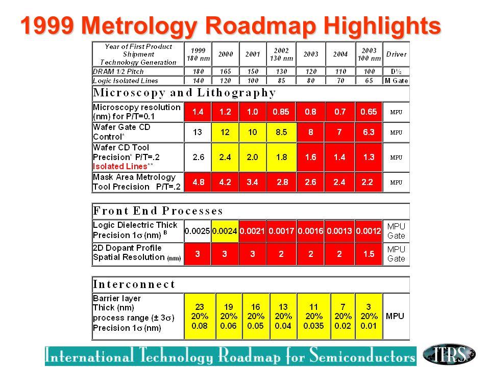 1999 Metrology Roadmap Highlights