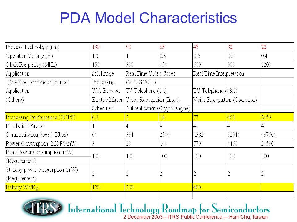 2 December 2003 – ITRS Public Conference Hsin Chu, Taiwan PDA Model Characteristics