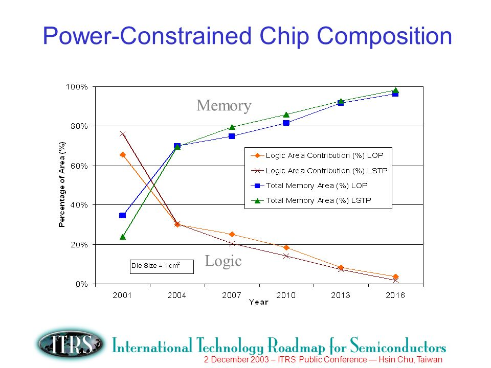 2 December 2003 – ITRS Public Conference Hsin Chu, Taiwan Power-Constrained Chip Composition Memory Logic