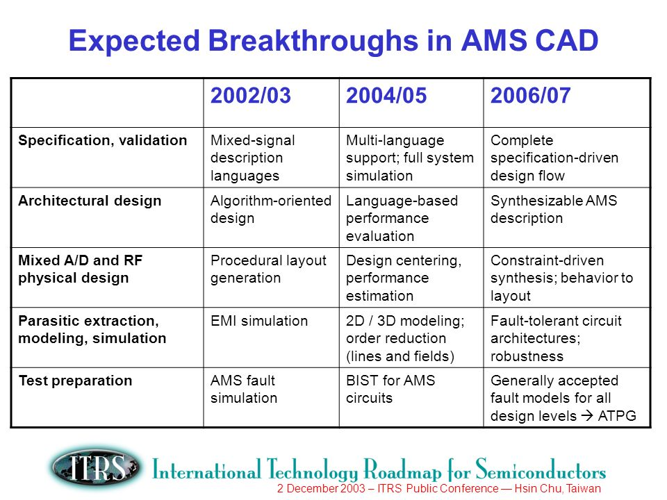 2 December 2003 – ITRS Public Conference Hsin Chu, Taiwan Expected Breakthroughs in AMS CAD 2002/032004/052006/07 Specification, validationMixed-signal description languages Multi-language support; full system simulation Complete specification-driven design flow Architectural designAlgorithm-oriented design Language-based performance evaluation Synthesizable AMS description Mixed A/D and RF physical design Procedural layout generation Design centering, performance estimation Constraint-driven synthesis; behavior to layout Parasitic extraction, modeling, simulation EMI simulation2D / 3D modeling; order reduction (lines and fields) Fault-tolerant circuit architectures; robustness Test preparationAMS fault simulation BIST for AMS circuits Generally accepted fault models for all design levels ATPG