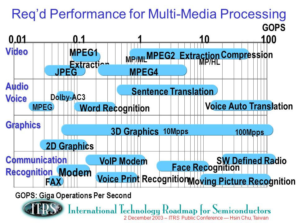 2 December 2003 – ITRS Public Conference Hsin Chu, Taiwan Reqd Performance for Multi-Media Processing GOPS 0.010.1110 Video AudioVoice CommunicationRe