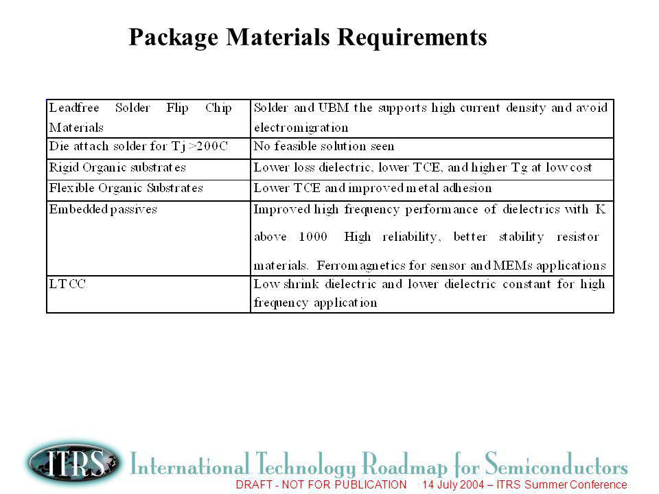 DRAFT - NOT FOR PUBLICATION 14 July 2004 – ITRS Summer Conference Package Materials Requirements