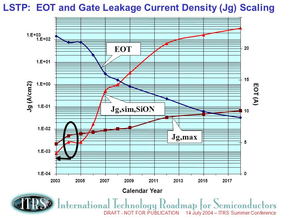 DRAFT - NOT FOR PUBLICATION 14 July 2004 – ITRS Summer Conference LSTP: EOT and Gate Leakage Current Density (Jg) Scaling 1.E+0325 Calendar Year 1.E-04 1.E-03 1.E-02 1.E-01 1.E+00 1.E+01 1.E Jg (A/cm2) EOT (A) EOT Jg,max Jg,sim,SiON