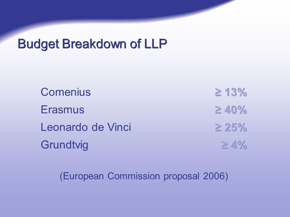 Budget Breakdown of LLP Comenius Erasmus Leonardo de Vinci Grundtvig (European Commission proposal 2006)