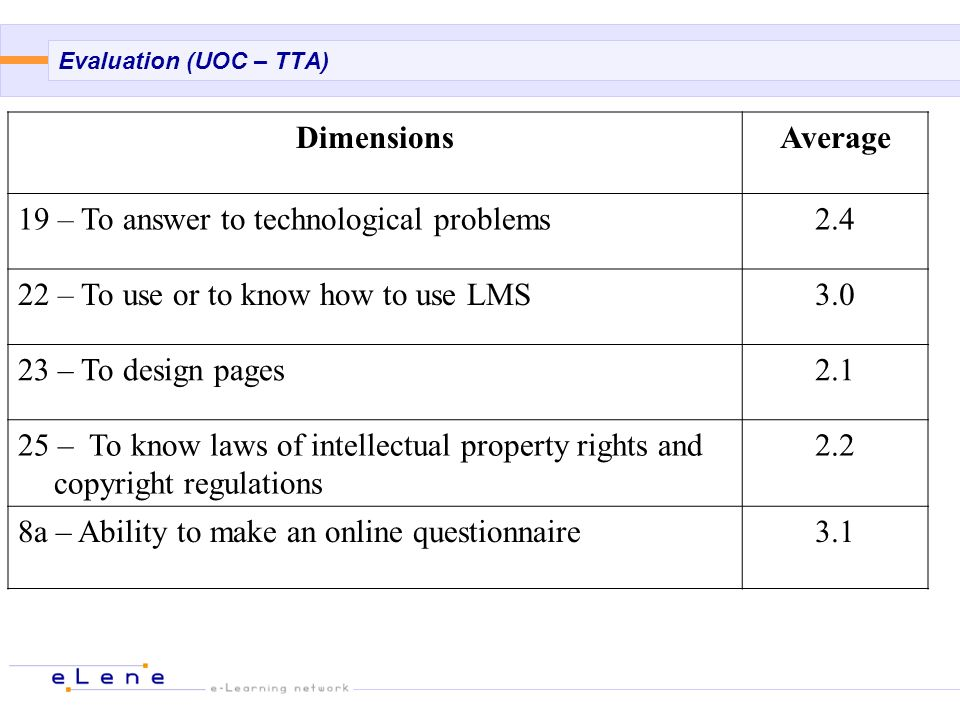 Evaluation (UOC – TTA) DimensionsAverage 19 – To answer to technological problems2.4 22 – To use or to know how to use LMS3.0 23 – To design pages2.1 25 – To know laws of intellectual property rights and copyright regulations 2.2 8a – Ability to make an online questionnaire3.1