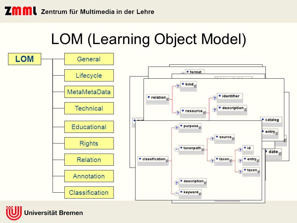 Zentrum für Multimedia in der Lehre evaluationevidence type description location Annotation quality managementprocess standard description location LOM- Extensions
