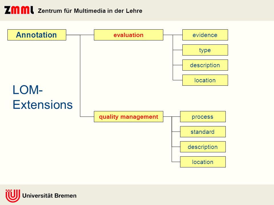 Zentrum für Multimedia in der Lehre evaluationevidence type description location Annotation quality managementprocess standard description location LOM- Extensions