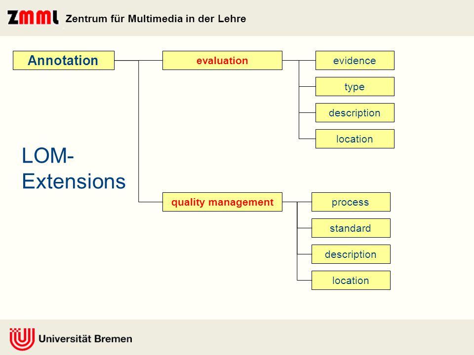Zentrum für Multimedia in der Lehre VLRC - Architecture VLRC Repository Web-Service Web-Frontend HTMLPDFXML User Import eLearning Application SOAP XML-File … …
