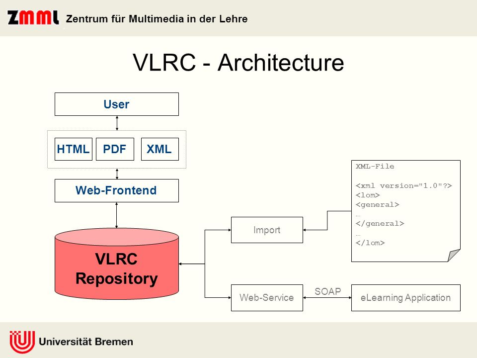 Zentrum für Multimedia in der Lehre VLRC - Architecture VLRC Repository Web-Service Web-Frontend HTMLPDFXML User Import eLearning Application SOAP XML-File … …