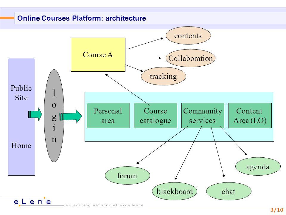 3/10 Online Courses Platform: architecture Public Site Home loginlogin Personal area Course catalogue Community services Content Area (LO) forum black