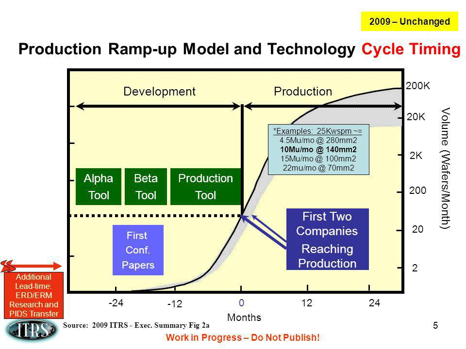 Work in Progress – Do Not Publish! 5 Production Ramp-up Model and Technology/Cycle Timing Months 0 -24 Alpha Tool 1224 -12 DevelopmentProduction Beta
