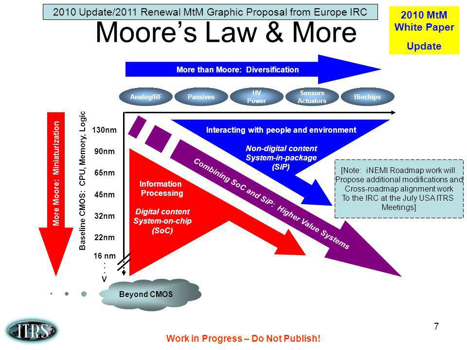 Work in Progress – Do Not Publish! 7 Moores Law & More More than Moore: Diversification More Moore: Miniaturization Combining SoC and SiP: Higher Valu