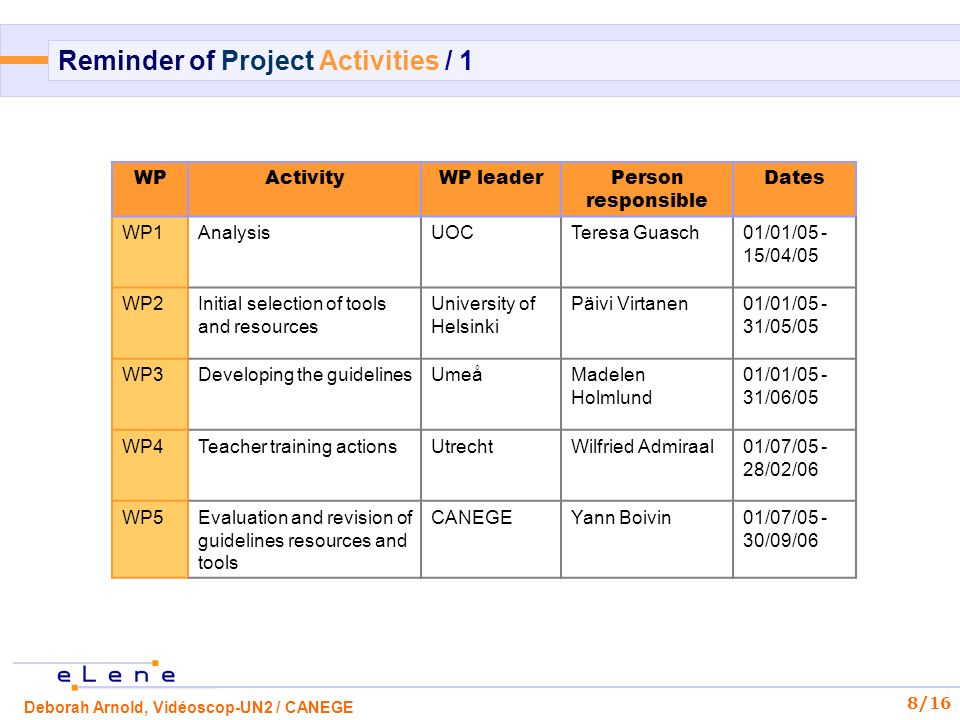 Deborah Arnold, Vidéoscop-UN2 / CANEGE 8/16 Reminder of Project Activities / 1 WPActivityWP leaderPerson responsible Dates WP1AnalysisUOCTeresa Guasch01/01/05 - 15/04/05 WP2Initial selection of tools and resources University of Helsinki Päivi Virtanen01/01/05 - 31/05/05 WP3Developing the guidelinesUmeåMadelen Holmlund 01/01/05 - 31/06/05 WP4Teacher training actionsUtrechtWilfried Admiraal01/07/05 - 28/02/06 WP5Evaluation and revision of guidelines resources and tools CANEGEYann Boivin01/07/05 - 30/09/06