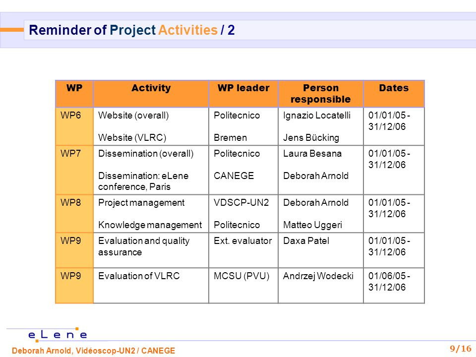 Deborah Arnold, Vidéoscop-UN2 / CANEGE 9/16 Reminder of Project Activities / 2 WPActivityWP leaderPerson responsible Dates WP6Website (overall) Website (VLRC) Politecnico Bremen Ignazio Locatelli Jens Bücking 01/01/05 - 31/12/06 WP7Dissemination (overall) Dissemination: eLene conference, Paris Politecnico CANEGE Laura Besana Deborah Arnold 01/01/05 - 31/12/06 WP8Project management Knowledge management VDSCP-UN2 Politecnico Deborah Arnold Matteo Uggeri 01/01/05 - 31/12/06 WP9Evaluation and quality assurance Ext.