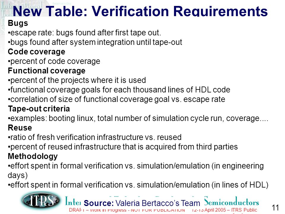 11 DRAFT – Work In Progress - NOT FOR PUBLICATION 12-13 April 2005 – ITRS Public Conference New Table: Verification Requirements Verification requirements Bugs escape rate: bugs found after first tape out.