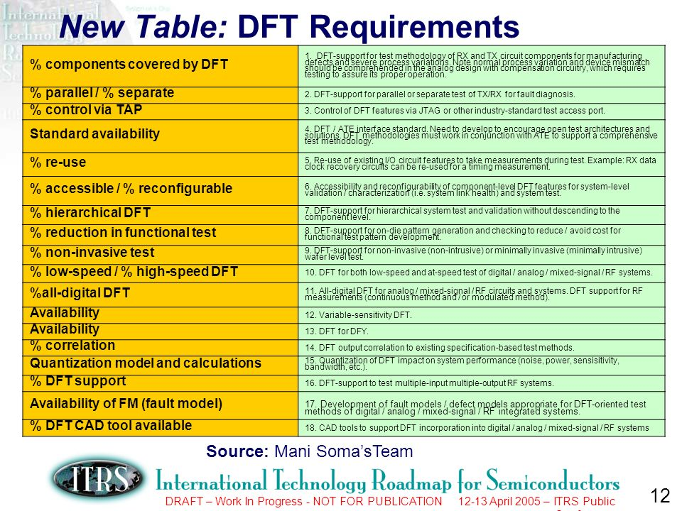 12 DRAFT – Work In Progress - NOT FOR PUBLICATION 12-13 April 2005 – ITRS Public Conference New Table: DFT Requirements % components covered by DFT 1.