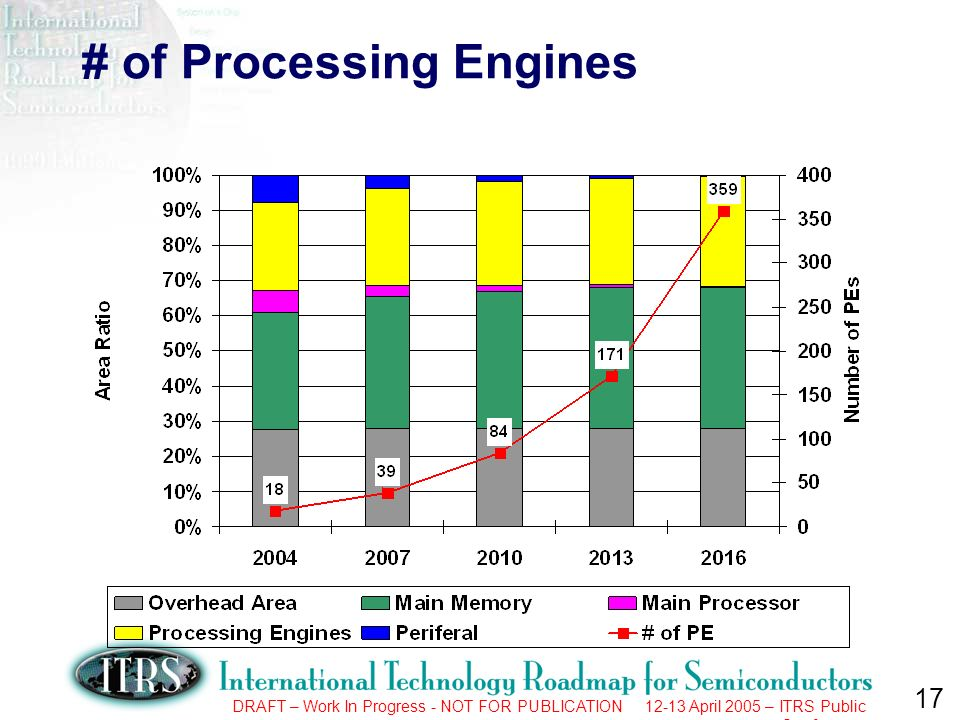 17 DRAFT – Work In Progress - NOT FOR PUBLICATION 12-13 April 2005 – ITRS Public Conference # of Processing Engines