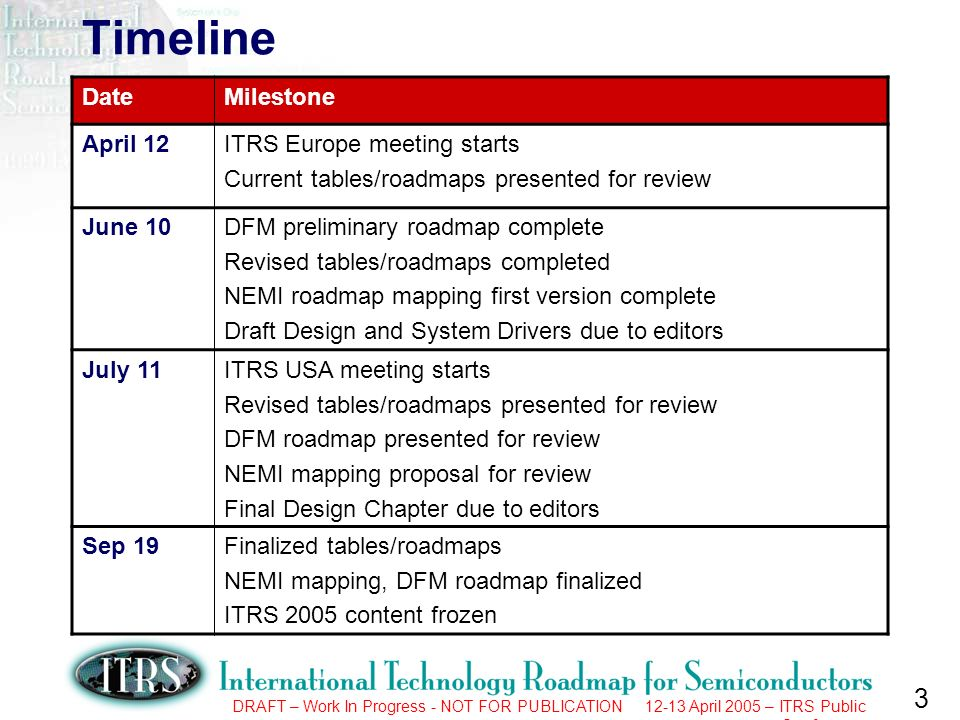 3 DRAFT – Work In Progress - NOT FOR PUBLICATION 12-13 April 2005 – ITRS Public Conference Timeline DateMilestone April 12ITRS Europe meeting starts Current tables/roadmaps presented for review June 10DFM preliminary roadmap complete Revised tables/roadmaps completed NEMI roadmap mapping first version complete Draft Design and System Drivers due to editors July 11ITRS USA meeting starts Revised tables/roadmaps presented for review DFM roadmap presented for review NEMI mapping proposal for review Final Design Chapter due to editors Sep 19Finalized tables/roadmaps NEMI mapping, DFM roadmap finalized ITRS 2005 content frozen