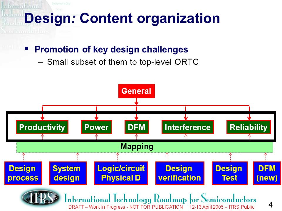 4 DRAFT – Work In Progress - NOT FOR PUBLICATION 12-13 April 2005 – ITRS Public Conference Design: Content organization Promotion of key design challenges –Small subset of them to top-level ORTC Design process System design Logic/circuit Physical D Design verification Design Test DFM (new) ProductivityPowerDFMInterferenceReliability General Selection Mapping