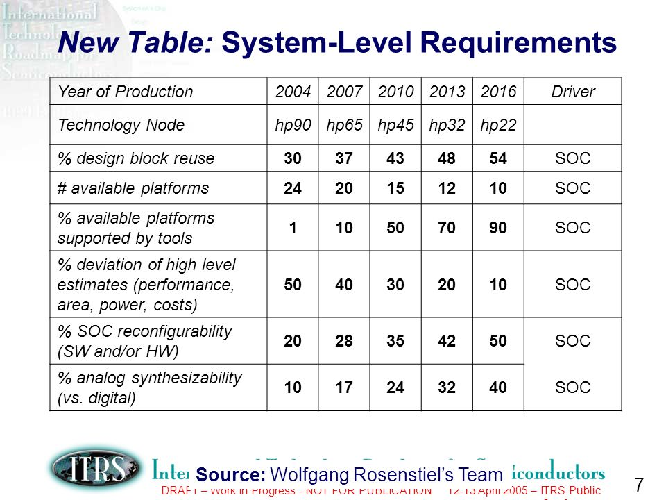 8 DRAFT – Work In Progress - NOT FOR PUBLICATION 12-13 April 2005 – ITRS Public Conference New Table: System-Level Solutions Source: Wolfgang Rosenstiels Team Technology Node 20072008 2006 2005 2009201220152018 2010 201120132014 2016 2017 20192020 Research Required System-level component reuse Automated Interface Synthesis Explicit system-level energy- performance trade-off Multi-fabric implementation planning (AMS, RF, MEMS, …) SW-SW and SW-HW co-design and verification On-chip network design methods Chip-package co-design methods Development Pre-Production Improvement Time during which research, development, and qualification/pre-production should be taking place for solution.