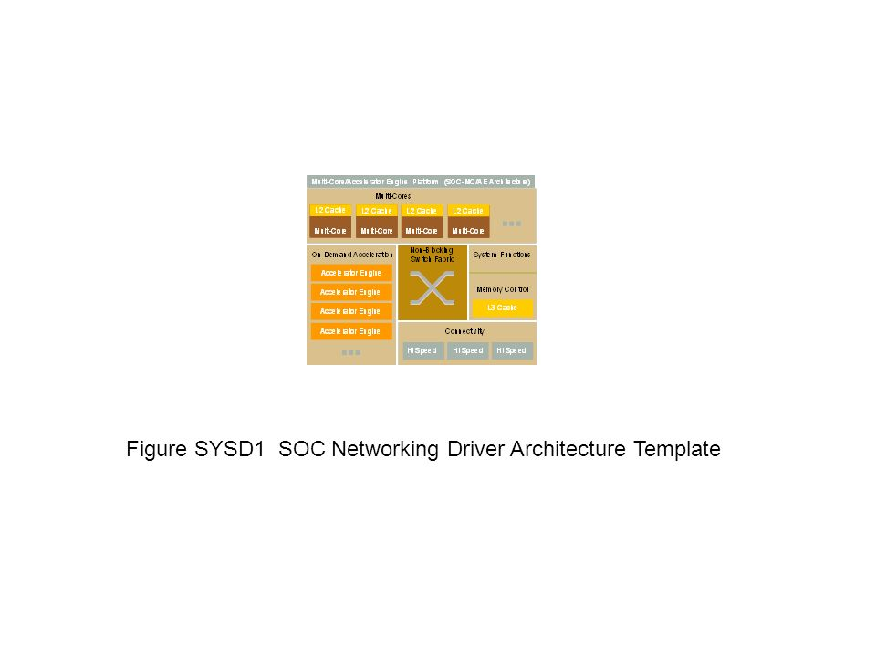 Figure SYSD1 SOC Networking Driver Architecture Template