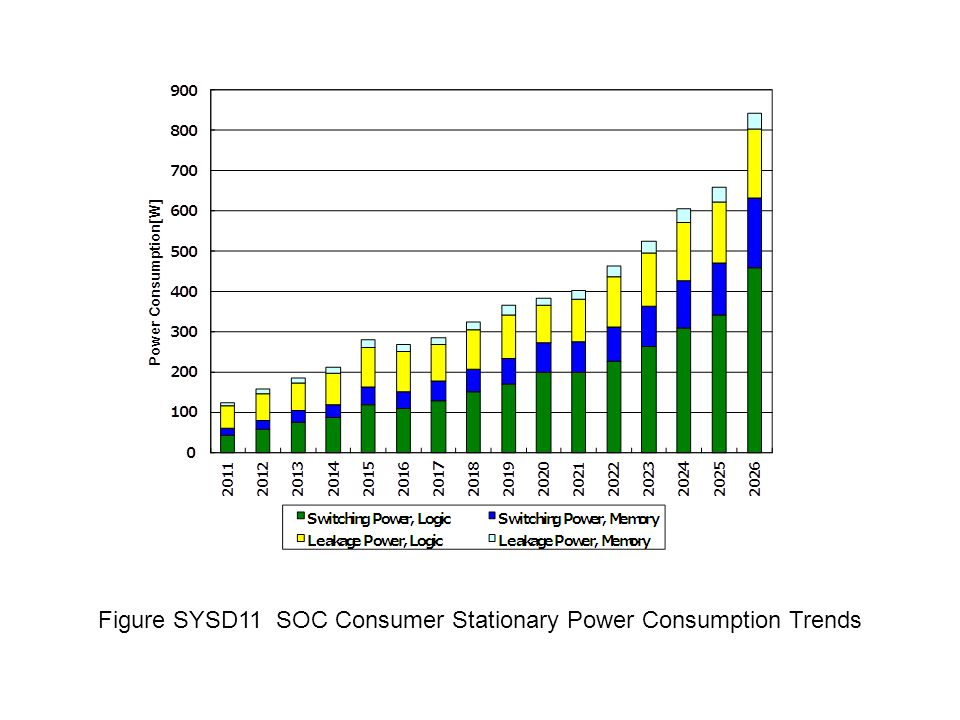Figure SYSD11 SOC Consumer Stationary Power Consumption Trends